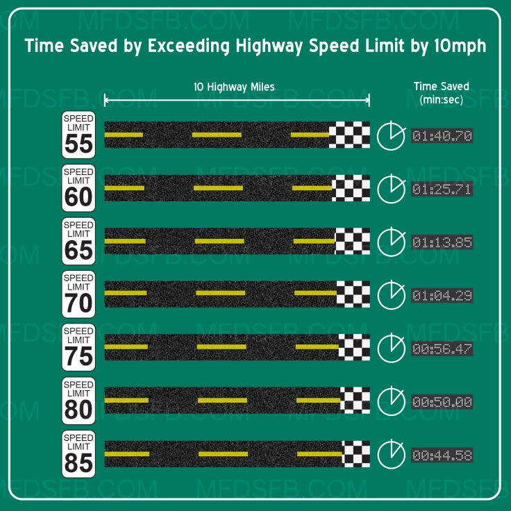 infographic - time saved while speeding